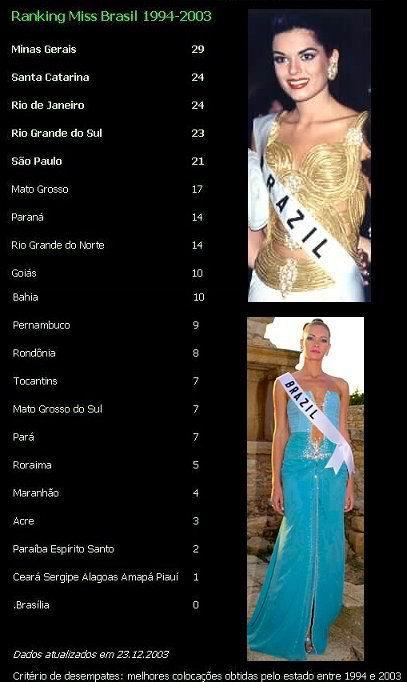 Miss Brasil 1994-2003